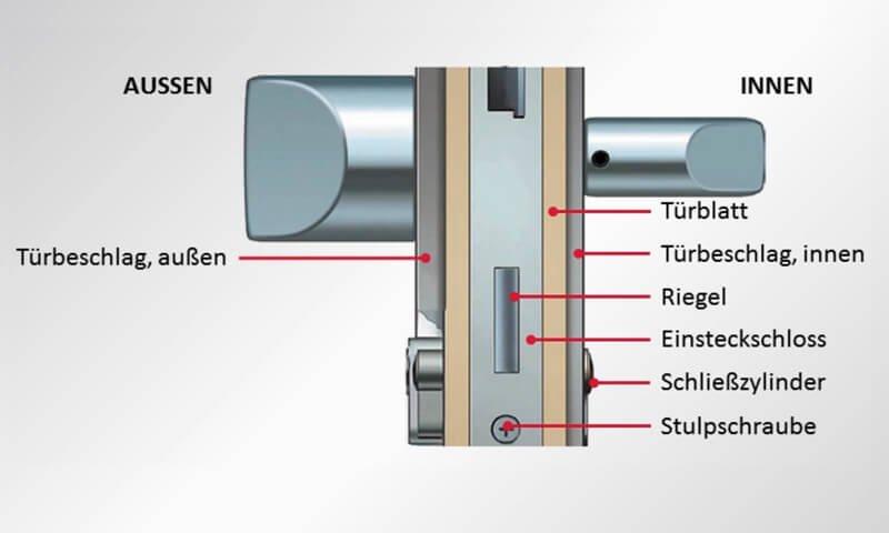 Tür mit Bauplan für einen Türbeschlag