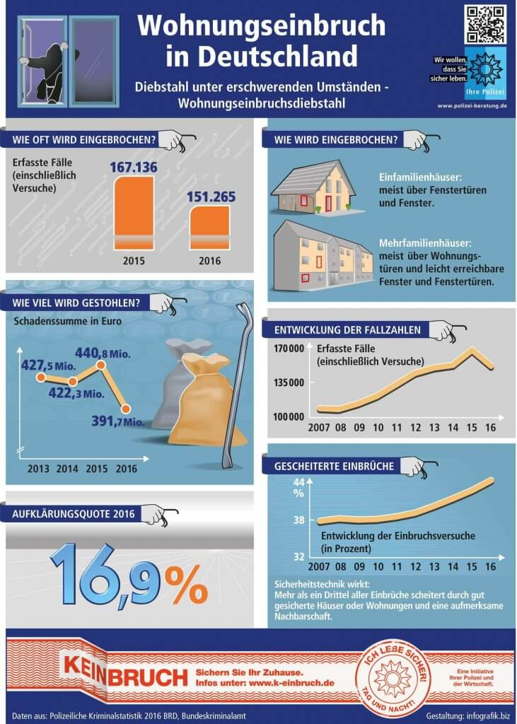Wohnungseinbruch Deutschland Grafik