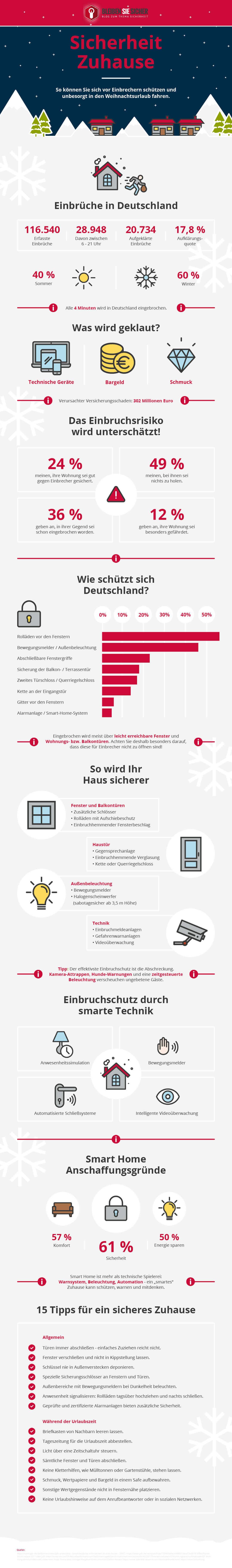 Infografik So können Sie sich vor Einbrechern schützen und unbesorgt in den Weihnachtsurlaub fahren.