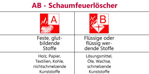 AB-Schaumfeuerlöscher