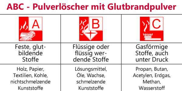 ABC-Pulverfeuerlöscher