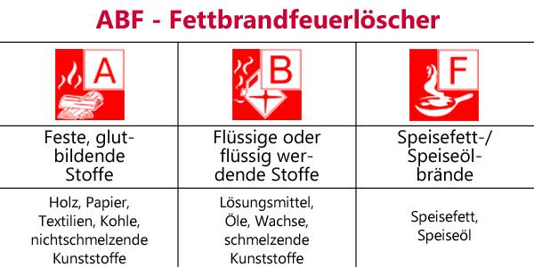 ABF-Fettbrandfeuerlöscher
