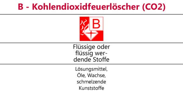 B-Kohlendioxid-Löscher