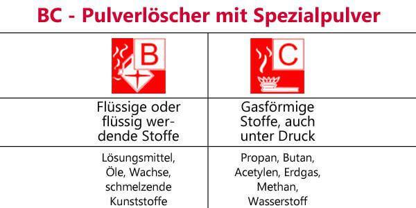 BC-Pulverfeuerlöscher